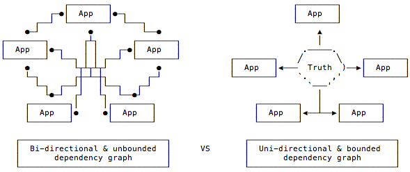 Microservices graph vs. constellation graph